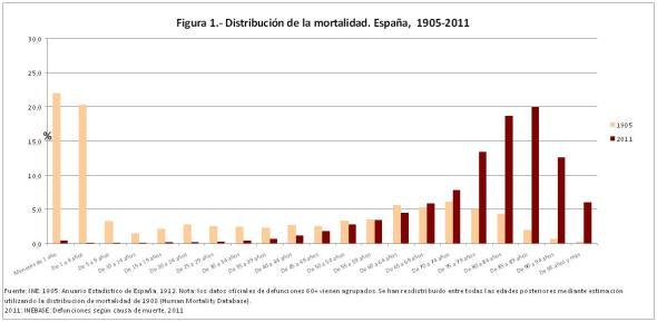 Figura 1 Distribucion de la mortalidad 1905-2011