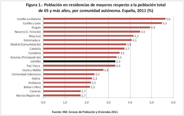 Figura 1 Población en residencias de mayores respecto a la población total de 65 y más años por CCAA.xls