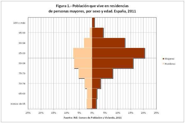 Figura 1 Población que vive en residencias de personas mayores por sexo y edad.xls
