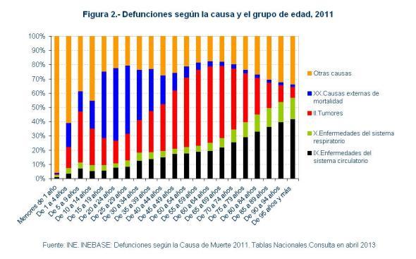 Figura 2 Defunciones segun la causa y el grupo de edad 2011