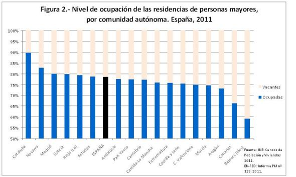 Figura 2 Nivel de ocupación de las residencias de personas mayores. España 2011.xls