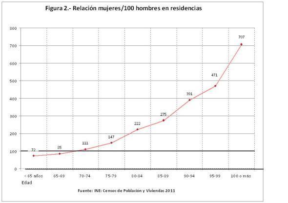 Figura 2 Relación mujeres por 100 hombres en residencias 2011.xls