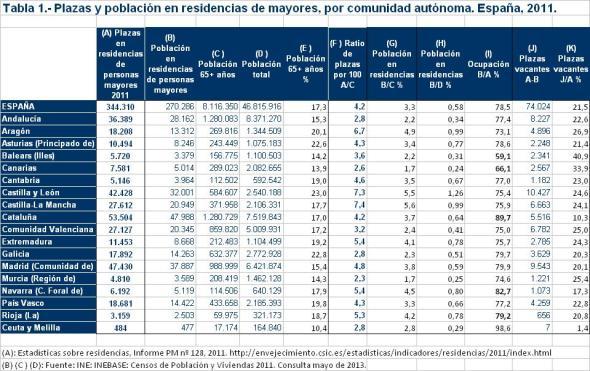 Tabla 1 Plazas y población en residencias de mayores España 2011.xls