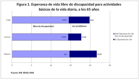 Gráfico 1. Esperanza de vida libre de discapacidad para actividades básicas de la vida diaria