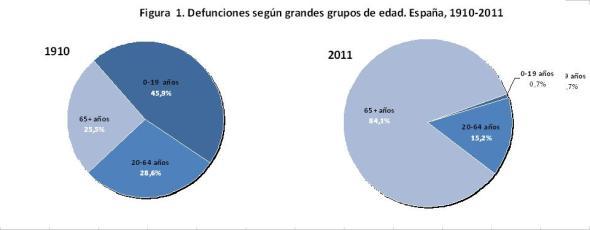 Figura 1 Defunciones según grandes grupos de edad España 1910-2011