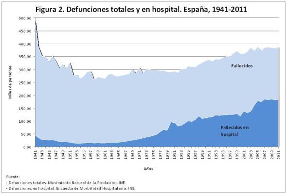 Figura 2 Defunciones totales y en hospital. España 1941-2011