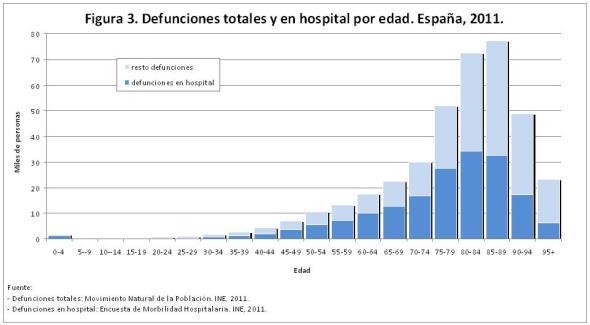 Figura 3 Defunciones totales y en hospital por edad. España 2011
