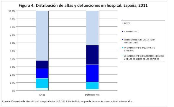Figura  4 Distribución de altas y defunciones en hospital. España 2011
