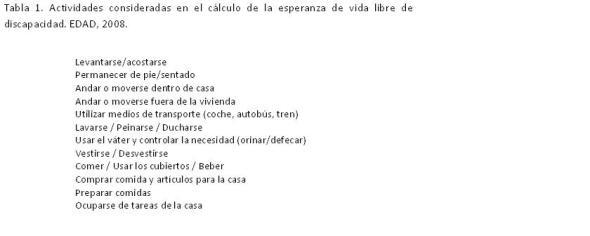 Tabla 1. Actividades consideradas en el cálculo de la esperanza de vida libre de discapacidad. EDAD, 2008.