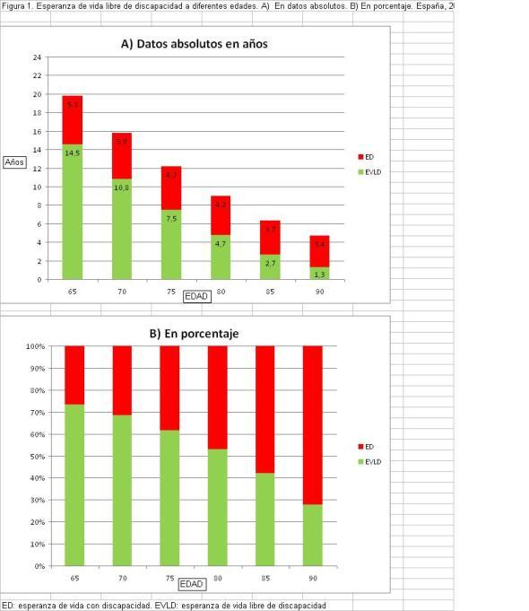 Figura 1. Esperanza de vida libre de discapacidad a diferentes edades. A)  En datos absolutos. B) En porcentaje. España, 2008
