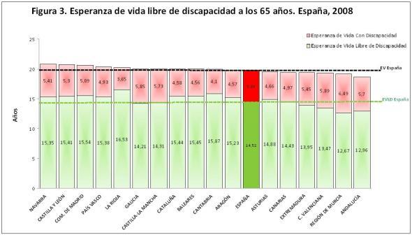 Figura 3. Esperanza de Vida Libre de Discapacidad a los 65 años. Comparativa total nacional y CCAA, 2008.