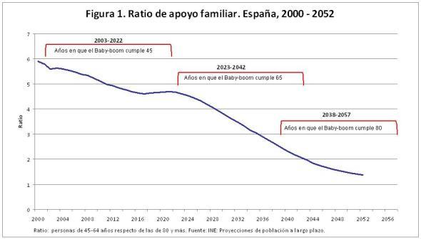 Figura 1. Ratio de apoyo familiar. España 2000-2052