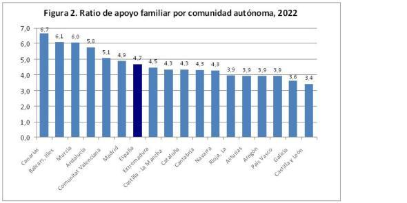 Figura 2 ratio de apoyo familiar por comunidad autónoma 2022