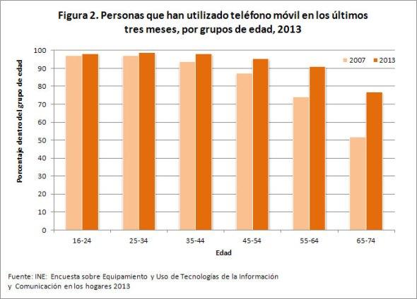 Figura 2. Personas que han utilizado teléfono móvil en los últimos tres meses, por grupos de edad, 2013