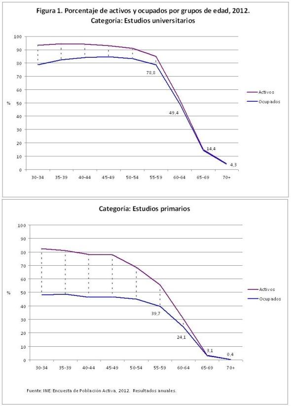 Figura 1 Porcentaje de activos y ocupados por grupos de edad 2012