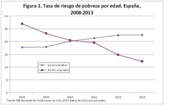 Figura 1 Tasa de riesgo de pobreza por edad 2008-2013