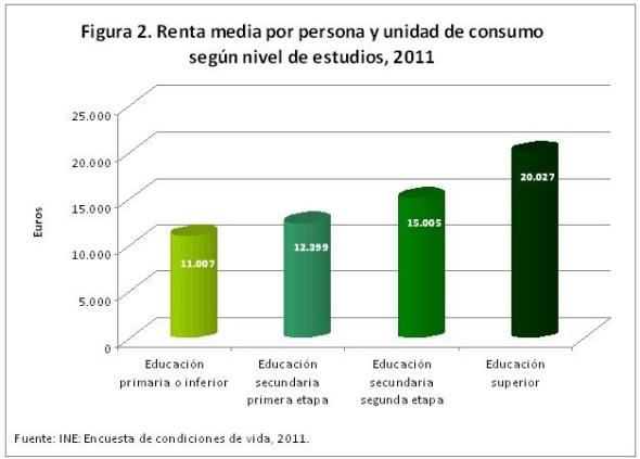 figura 2 renta anual media 2010 por persona y unidad de consumo