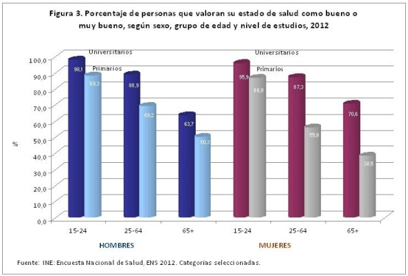 Figura 3 porcentaje de personas que valoran su estado de salud 2012
