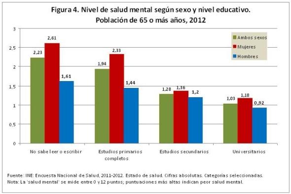 Figura 4 Nivel de salud mental según sexo y nivel educativo