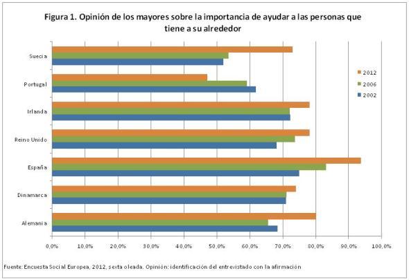 Figura 1 Opinión de los mayores sobre la importancia de ayudar