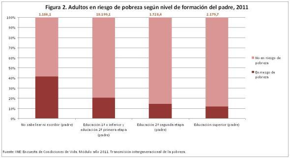 Figura 2 Adultos en riesgo de pobreza según nivel de formación del padre 2011