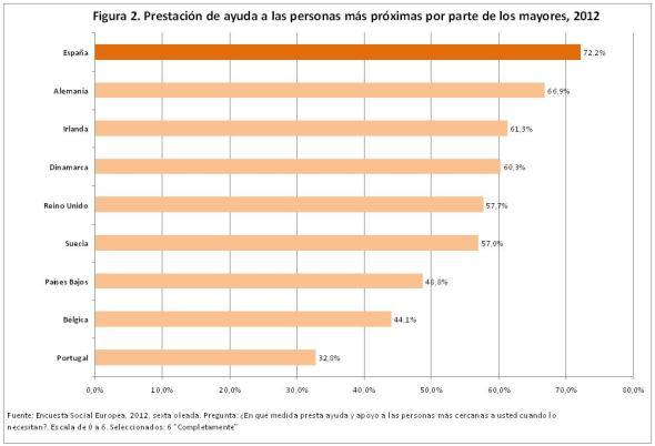 Figura 2 Prestación de ayuda por parte de los mayores 2012