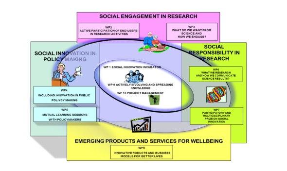 Distribución del trabajo en el proyecto SIforAGE