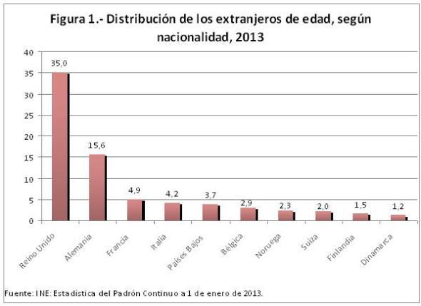 Figura 1.- Distribución de los extranjeros de edad, según nacionalidad, 2013