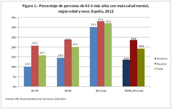 Figura 1.- Porcentaje de personas de 65 ó más años con mala salud mental, según edad y sexo. España, 2012