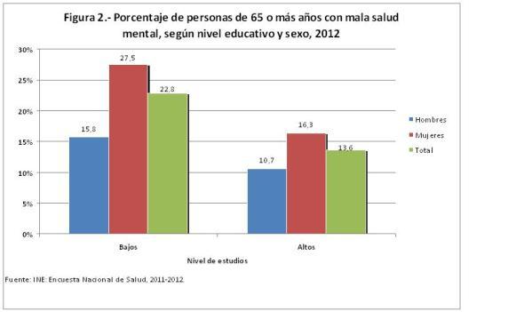 Figura 2.- Porcentaje de personas de 65 años o más con mala salud mental, por nivel eductivo y sexo, 2012
