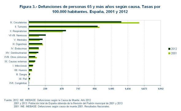 Figura 3 Defunciones de personas 65 y más años según causa Tasas España 2001 y 2012
