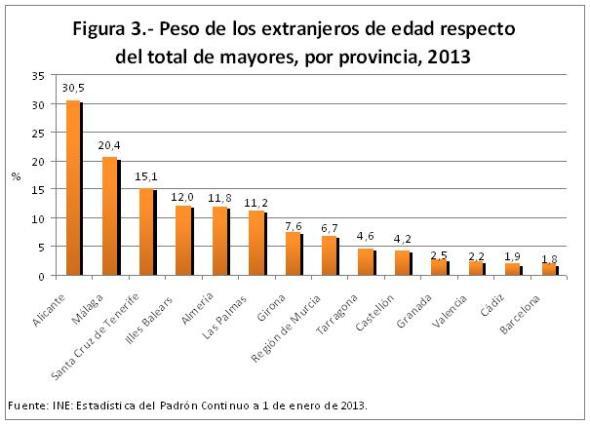 Figura 3.- Peso de los extranjeros de edad respecto del total de mayores, por provincia, 2013