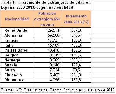 Tabla 1.-  Incremento de extranjeros de edad en España, 2000-2013, según nacionalidad