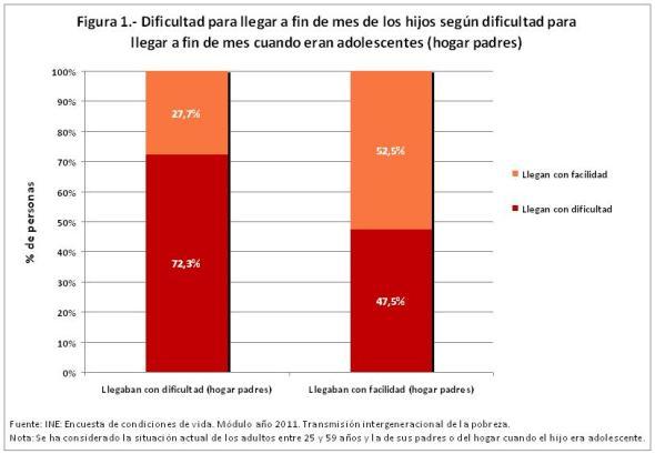 Figura 1 Dificultad para llegar a fin de mes de los hijos según dificultad hogar padres