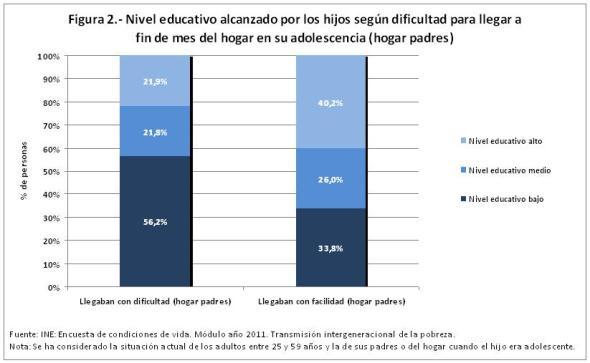 Figura 2 Nivel educativo alcanzado por los hijos según dificultad hogar padres