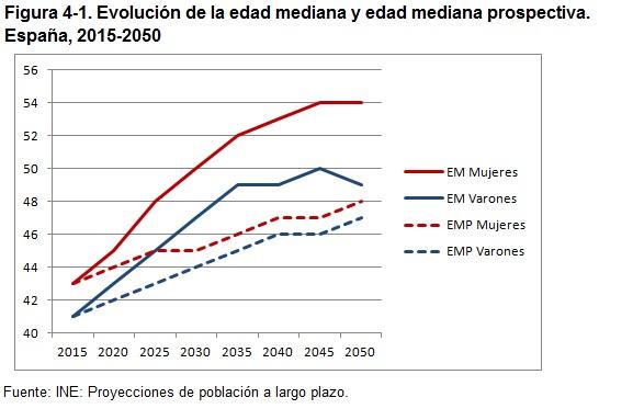 Figura 1 Evolución de la edad mediana y edad mediana prospectiva
