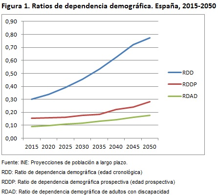 Figura 1 Ratios de dependencia demográfica-2 España 2015-2050
