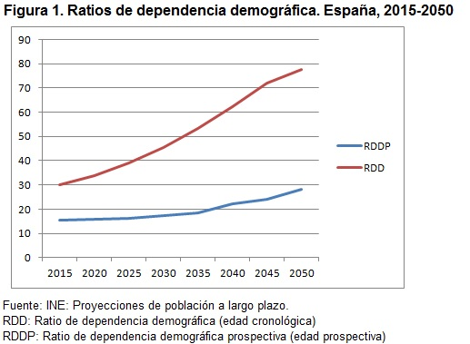 Figura 1 Ratios de dependencia demográfica España 2015-2050