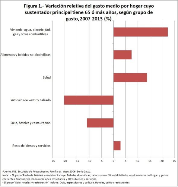 Figura 1 Variación relativa del gasto medio por hogar