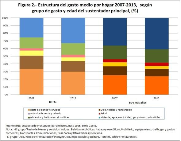 figura 2 Estructura del gasto medio por hogar 2007-2013