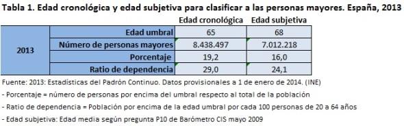 Tabla 1 Edad cronológica y edad subjetiva para clasificar a las personas mayores España 2013