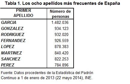 Tabla 1 Los ocho apellidos más frecuentes de España