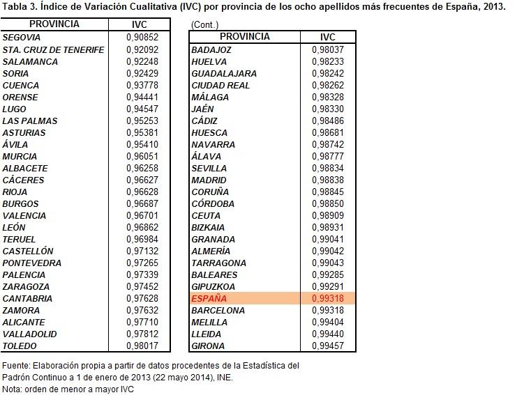 Ocho apellidos espa oles blog envejecimiento en red - Nombres clasicos espanoles ...