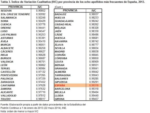 Tabla 3 Índice de Variación Cualitativa (IVC) por provincia de los ocho apellidos más frecuentes de España 2013
