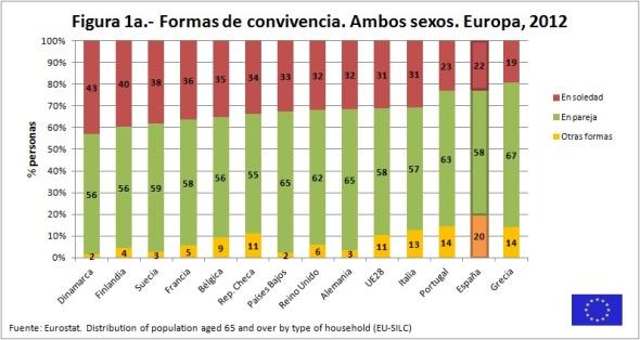 Figura 1a Formas de convivencia Ambos sexos Europa 2012