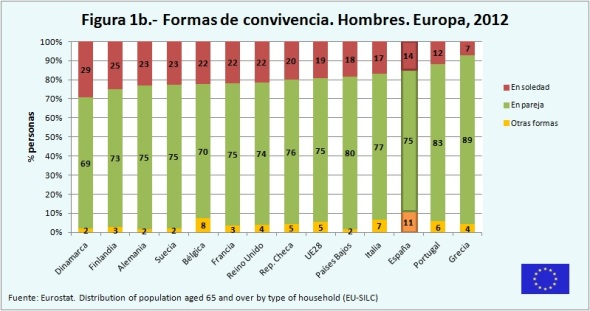 Figura 1b Formas de convivencia Hombres Europa 2012