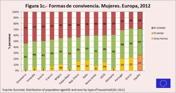 Figura 1c Formas de convivencia Mujeres Europa 2012