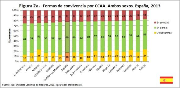 Figura 2a Formas de convivencia por CCAA Ambos sexos España 2013