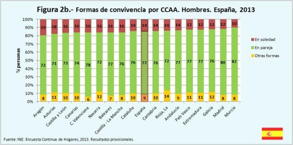 Figura 2b Formas de convivencia por CCAA Hombres España 2013