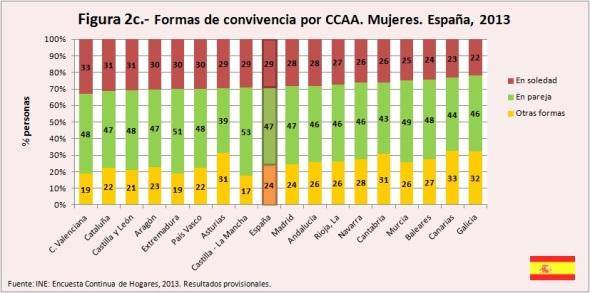 Figura 2c Formas de convivencia por CCAA Mujeres España 2013